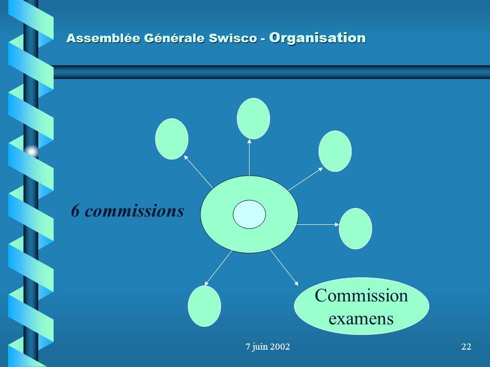 7 juin 200221 Assemblée Générale Swisco - Organisation Séminaires Congrès Romand Contrôleur 2000 Autres thèmes Mise à niveau formation Budget : 0.-