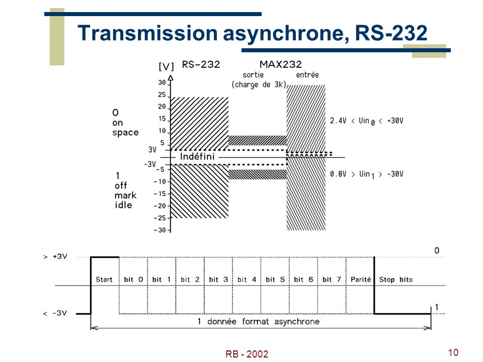 RB - 2002 10 Transmission asynchrone, RS-232