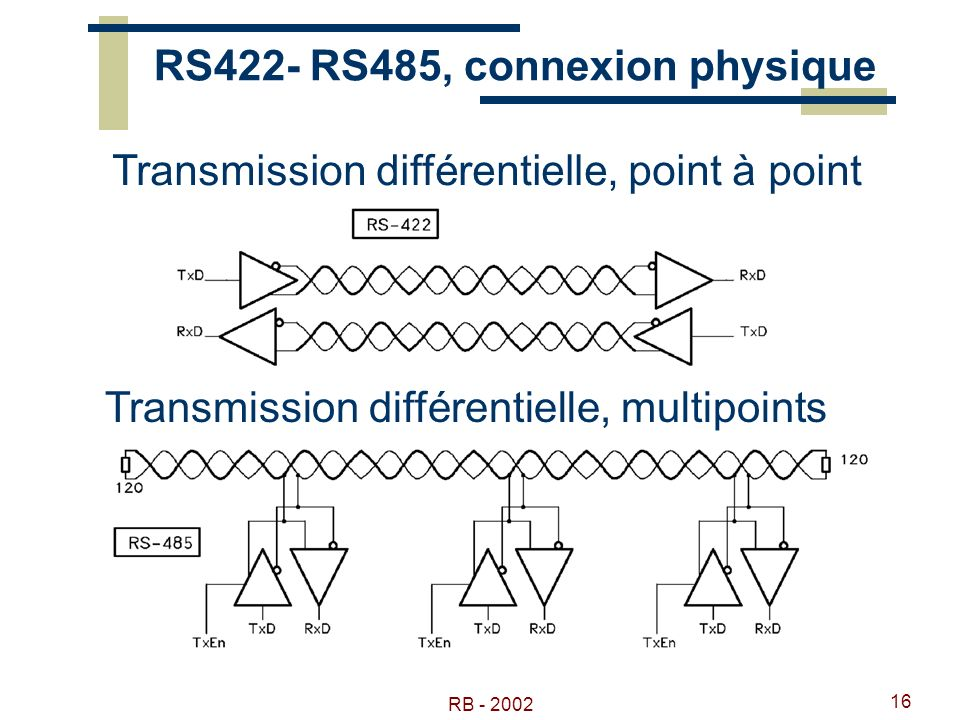 RB - 2002 16 RS422- RS485, connexion physique Transmission différentielle, point à point Transmission différentielle, multipoints