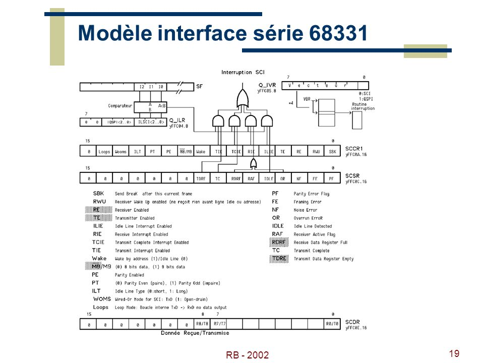 RB - 2002 19 Modèle interface série 68331