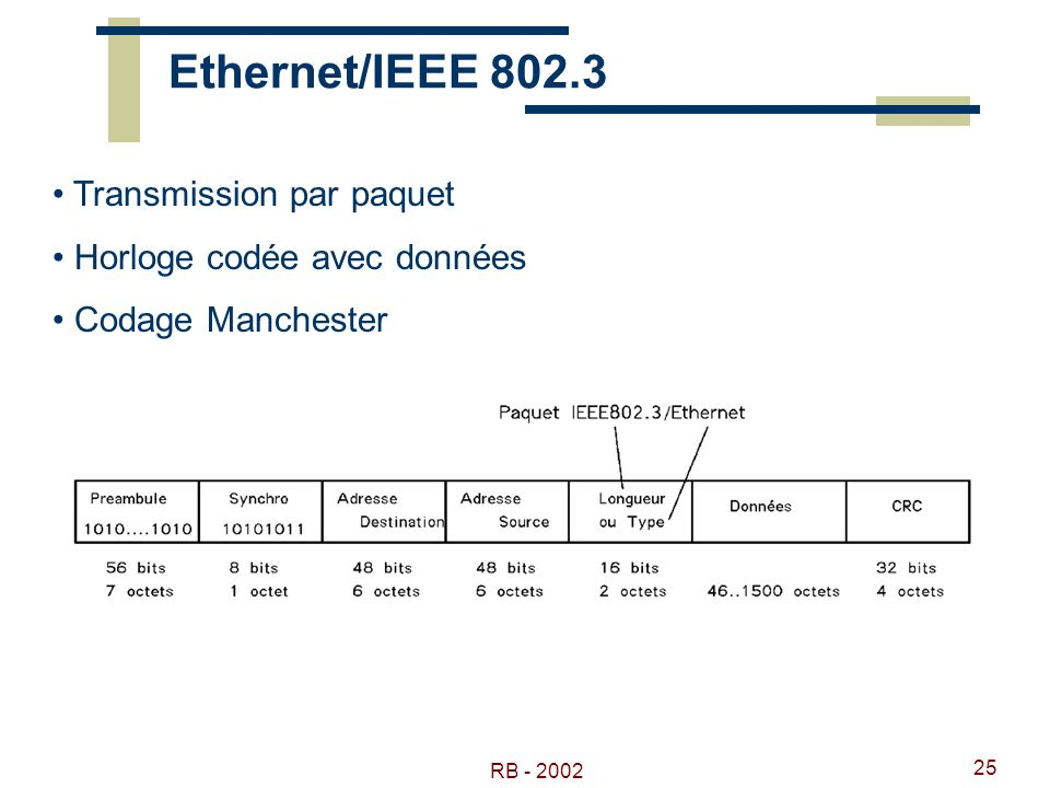 RB - 2002 25 Ethernet/IEEE 802.3 Transmission par paquet Horloge codée avec données Codage Manchester