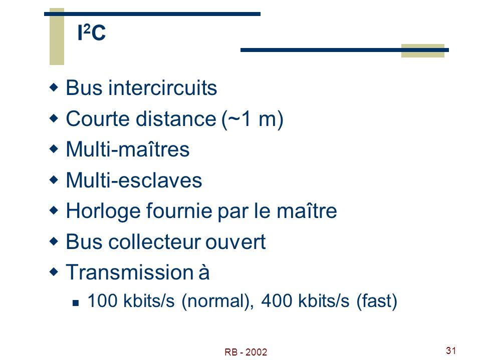 RB - 2002 31 I2CI2C Bus intercircuits Courte distance (~1 m) Multi-maîtres Multi-esclaves Horloge fournie par le maître Bus collecteur ouvert Transmis