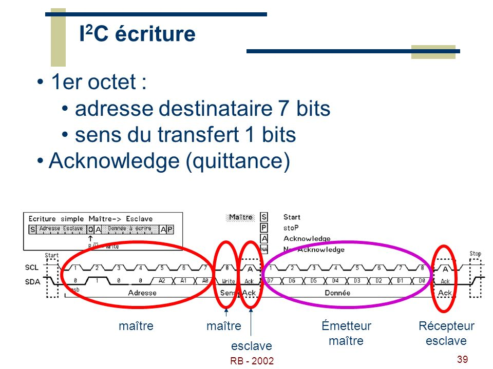 RB - 2002 39 I 2 C écriture 1er octet : adresse destinataire 7 bits sens du transfert 1 bits Acknowledge (quittance) maître esclave Émetteur maître Ré