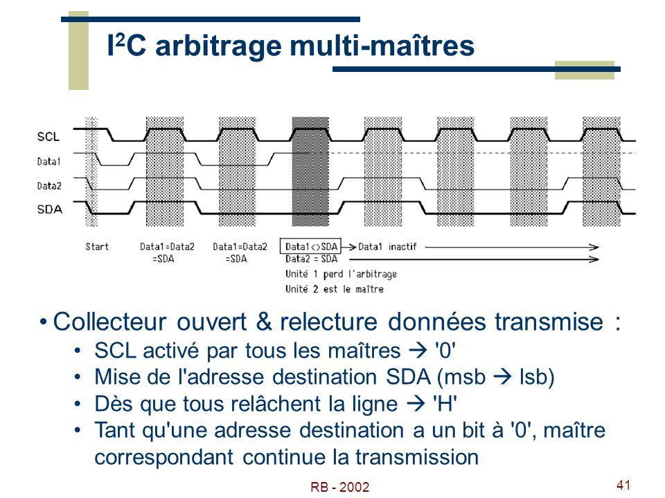 RB - 2002 41 I 2 C arbitrage multi-maîtres Collecteur ouvert & relecture données transmise : SCL activé par tous les maîtres '0' Mise de l'adresse des