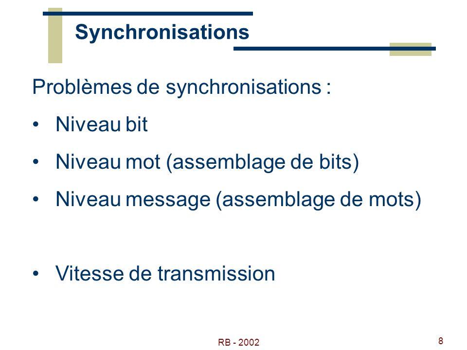 RB - 2002 8 Synchronisations Problèmes de synchronisations : Niveau bit Niveau mot (assemblage de bits) Niveau message (assemblage de mots) Vitesse de