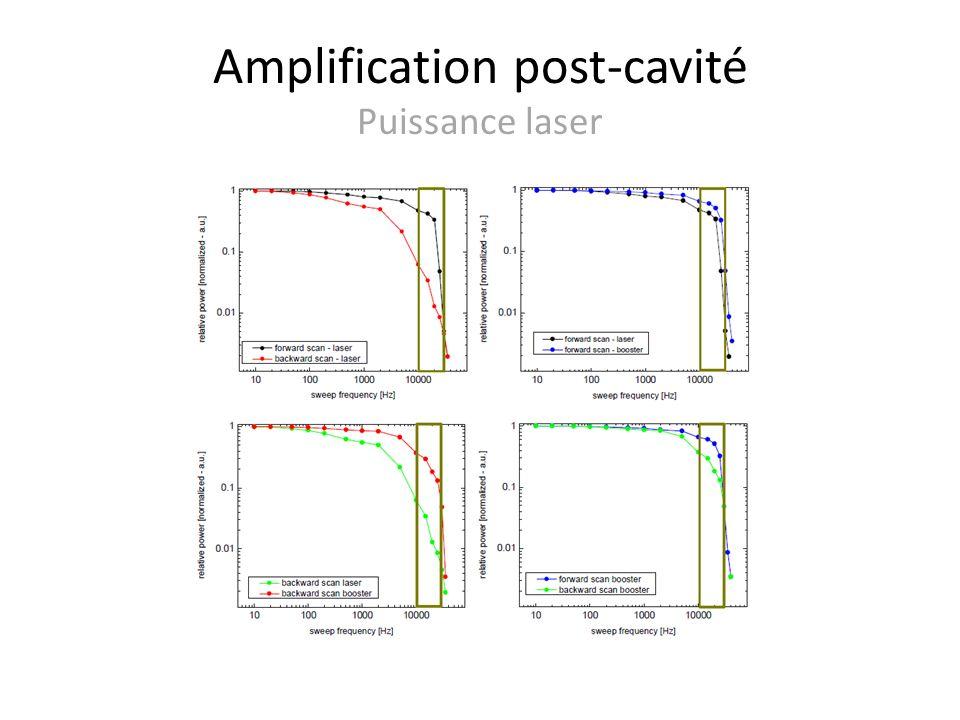 Amplification post-cavité Puissance laser