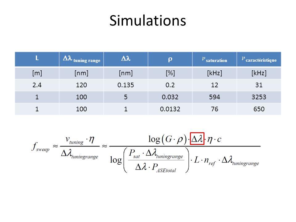 Simulations L tuning range saturation caractéristique [m][nm] [%][kHz] 2.41200.1350.21231 110050.0325943253 110010.013276650