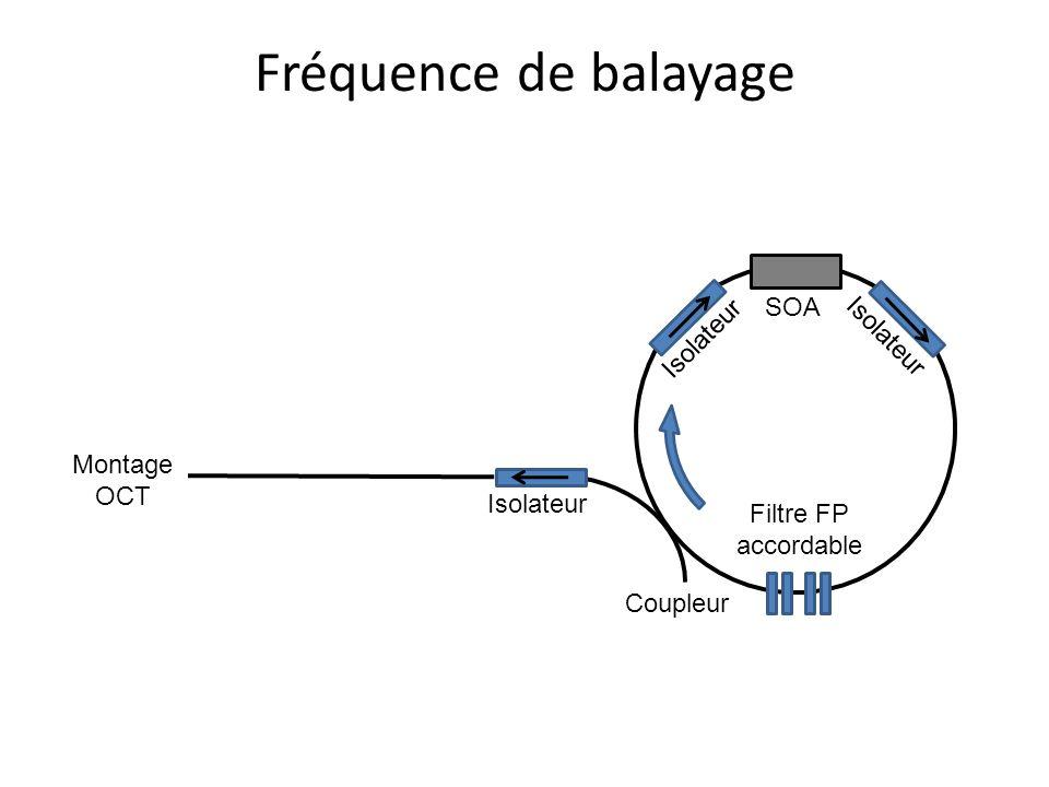 Fréquence de balayage SOA Isolateur Filtre FP accordable Coupleur Montage OCT