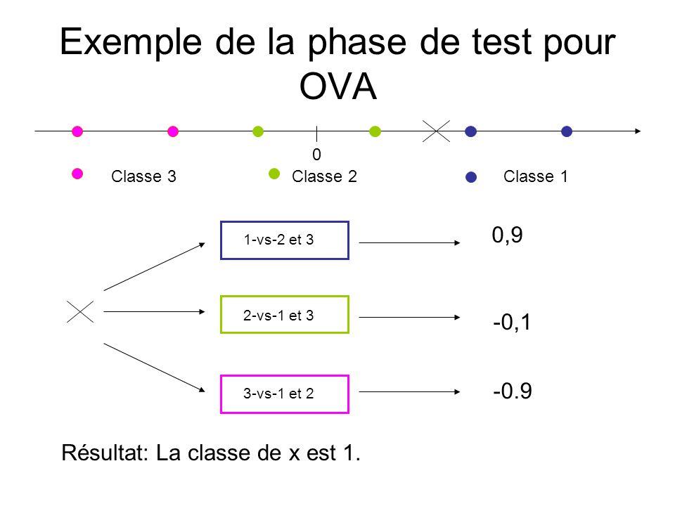 Exemple de la phase de test pour OVA 0 Classe 1 Classe 2Classe 3 1-vs-2 et 3 2-vs-1 et 3 3-vs-1 et 2 0,9 -0,1 -0.9 Résultat: La classe de x est 1.