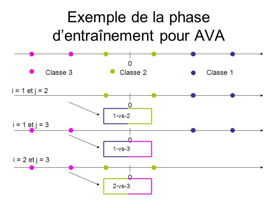 Exemple de la phase dentraînement pour AVA 0 Classe 1 Classe 2Classe 3 i = 1 et j = 2 0 1-vs-2 0 i = 1 et j = 3 1-vs-3 0 i = 2 et j = 3 2-vs-3