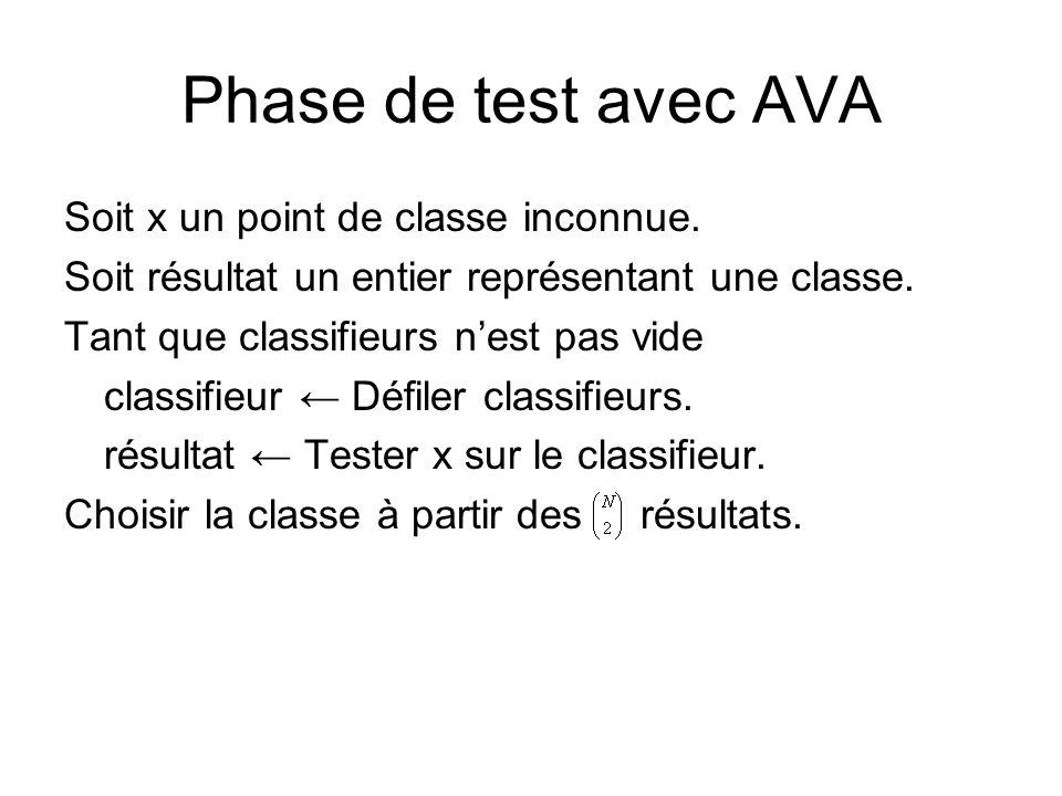 Phase de test avec AVA Soit x un point de classe inconnue. Soit résultat un entier représentant une classe. Tant que classifieurs nest pas vide classi
