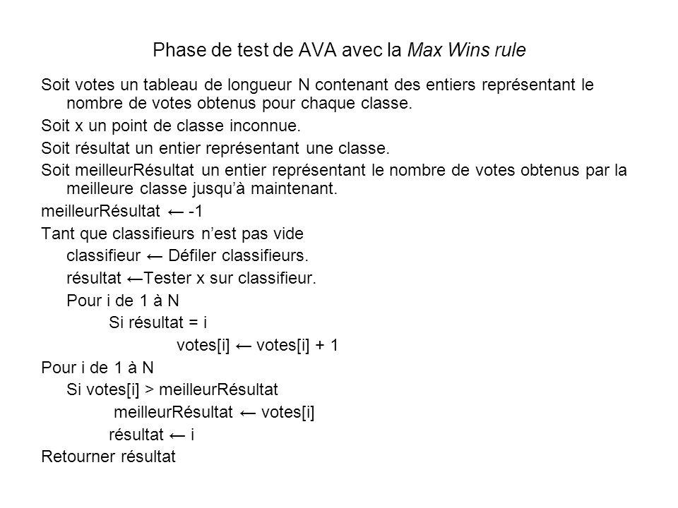 Phase de test de AVA avec la Max Wins rule Soit votes un tableau de longueur N contenant des entiers représentant le nombre de votes obtenus pour chaq