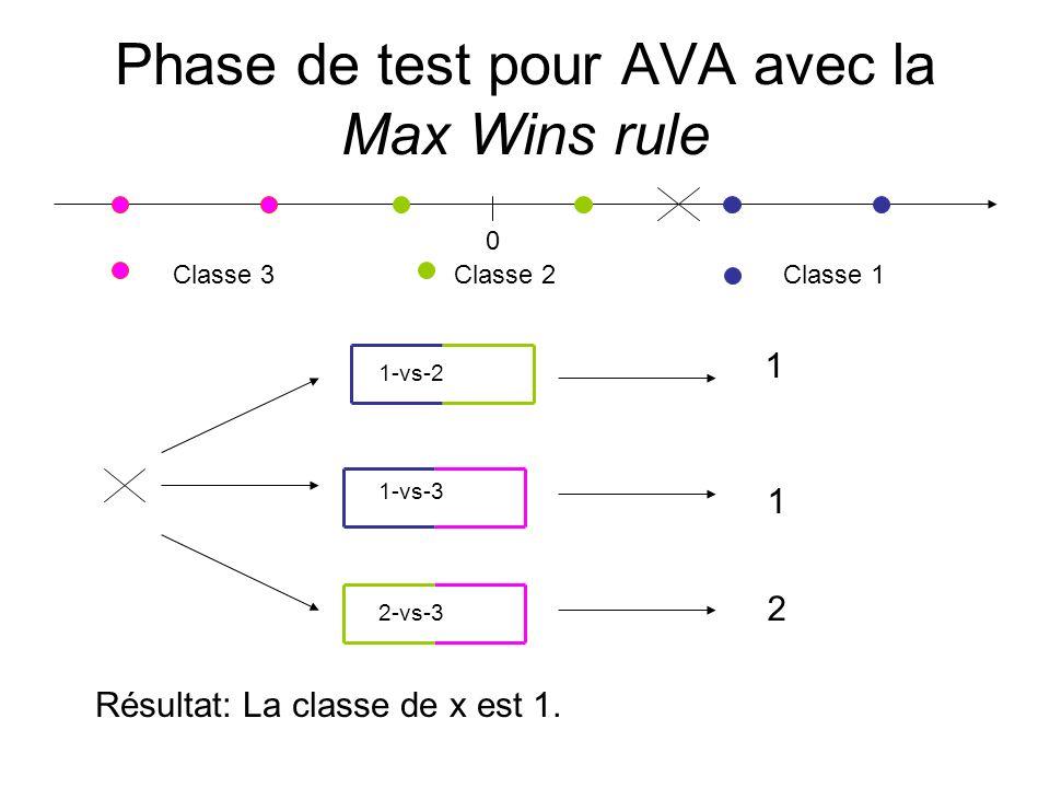 Phase de test pour AVA avec la Max Wins rule 0 Classe 1 Classe 2Classe 3 1-vs-2 1-vs-3 2-vs-3 1 1 2 Résultat: La classe de x est 1.