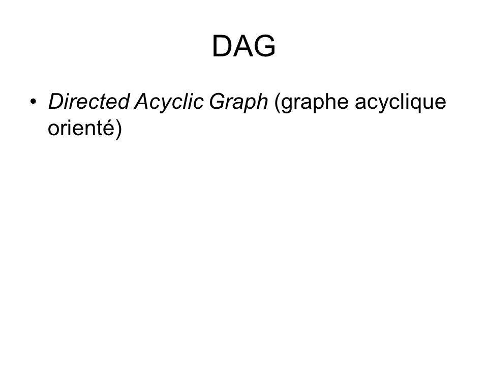 DAG Directed Acyclic Graph (graphe acyclique orienté)