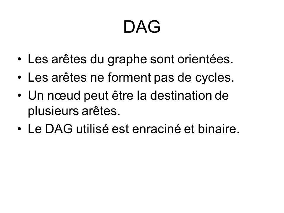 DAG Les arêtes du graphe sont orientées. Les arêtes ne forment pas de cycles. Un nœud peut être la destination de plusieurs arêtes. Le DAG utilisé est