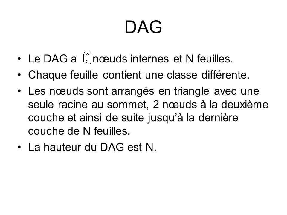 DAG Le DAG a nœuds internes et N feuilles. Chaque feuille contient une classe différente. Les nœuds sont arrangés en triangle avec une seule racine au