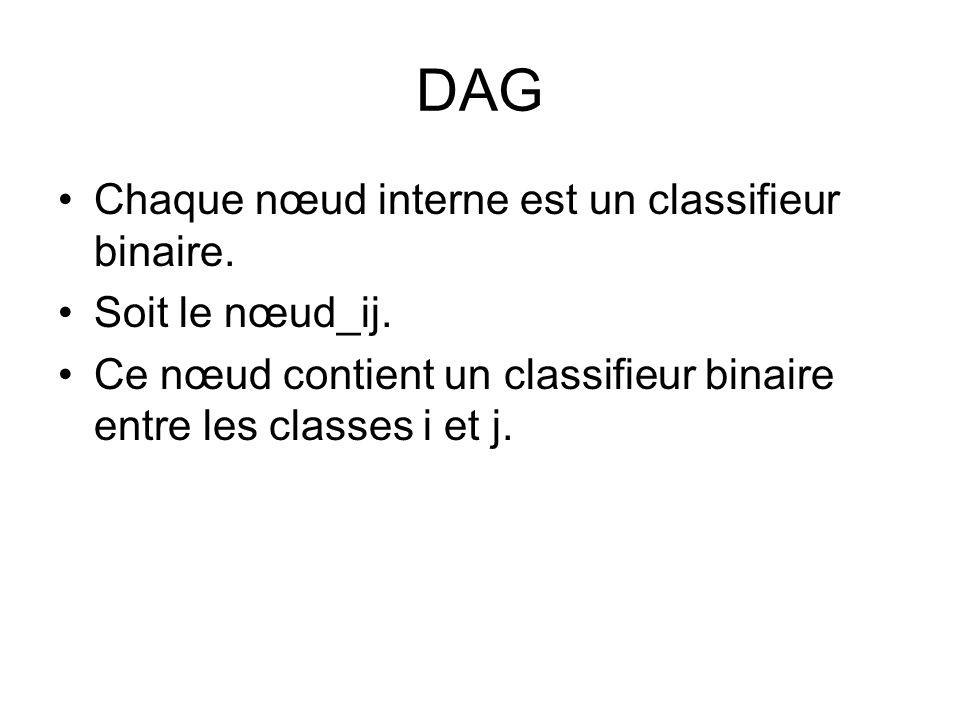 DAG Chaque nœud interne est un classifieur binaire. Soit le nœud_ij. Ce nœud contient un classifieur binaire entre les classes i et j.