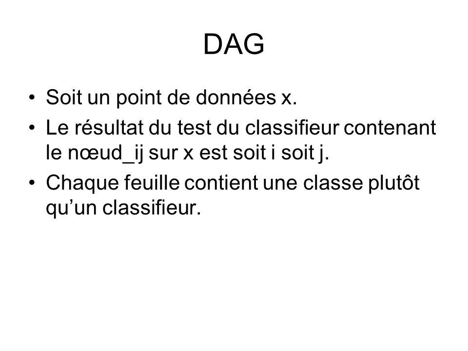 DAG Soit un point de données x. Le résultat du test du classifieur contenant le nœud_ij sur x est soit i soit j. Chaque feuille contient une classe pl