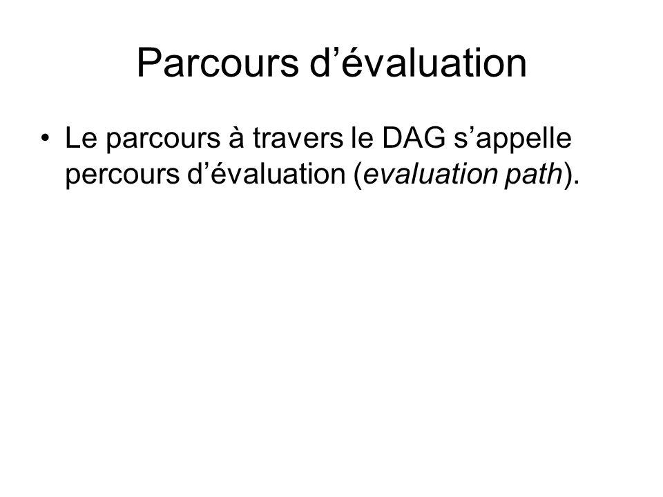 Parcours dévaluation Le parcours à travers le DAG sappelle percours dévaluation (evaluation path).