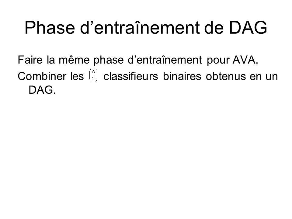 Phase dentraînement de DAG Faire la même phase dentraînement pour AVA. Combiner les classifieurs binaires obtenus en un DAG.