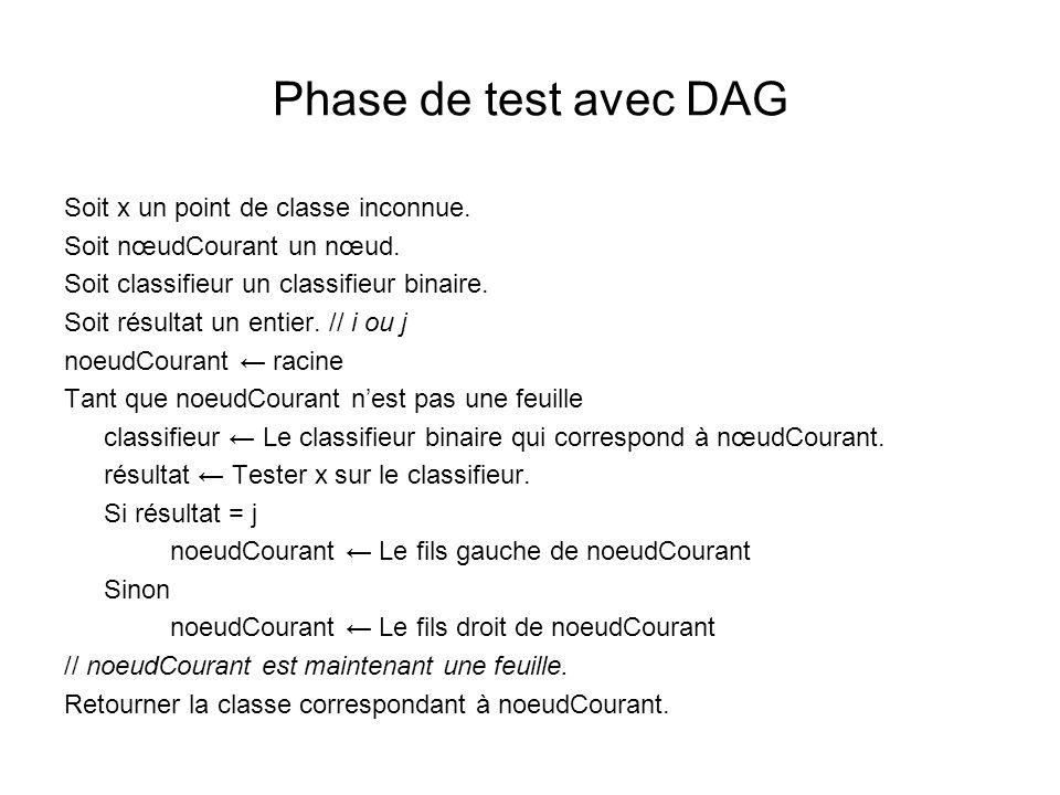 Phase de test avec DAG Soit x un point de classe inconnue. Soit nœudCourant un nœud. Soit classifieur un classifieur binaire. Soit résultat un entier.