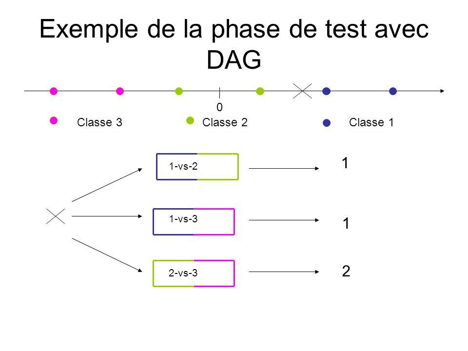 Exemple de la phase de test avec DAG 0 Classe 1 Classe 2Classe 3 2-vs-3 2 1-vs-2 1 1-vs-3 1