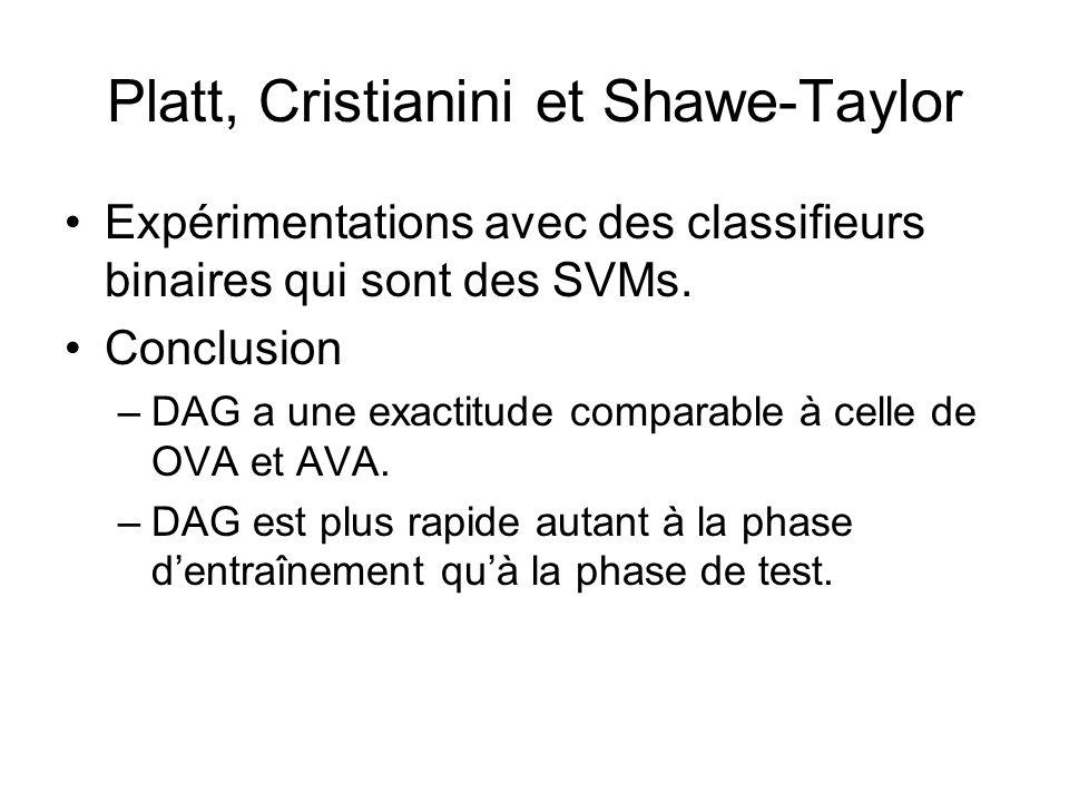 Expérimentations avec des classifieurs binaires qui sont des SVMs. Conclusion –DAG a une exactitude comparable à celle de OVA et AVA. –DAG est plus ra