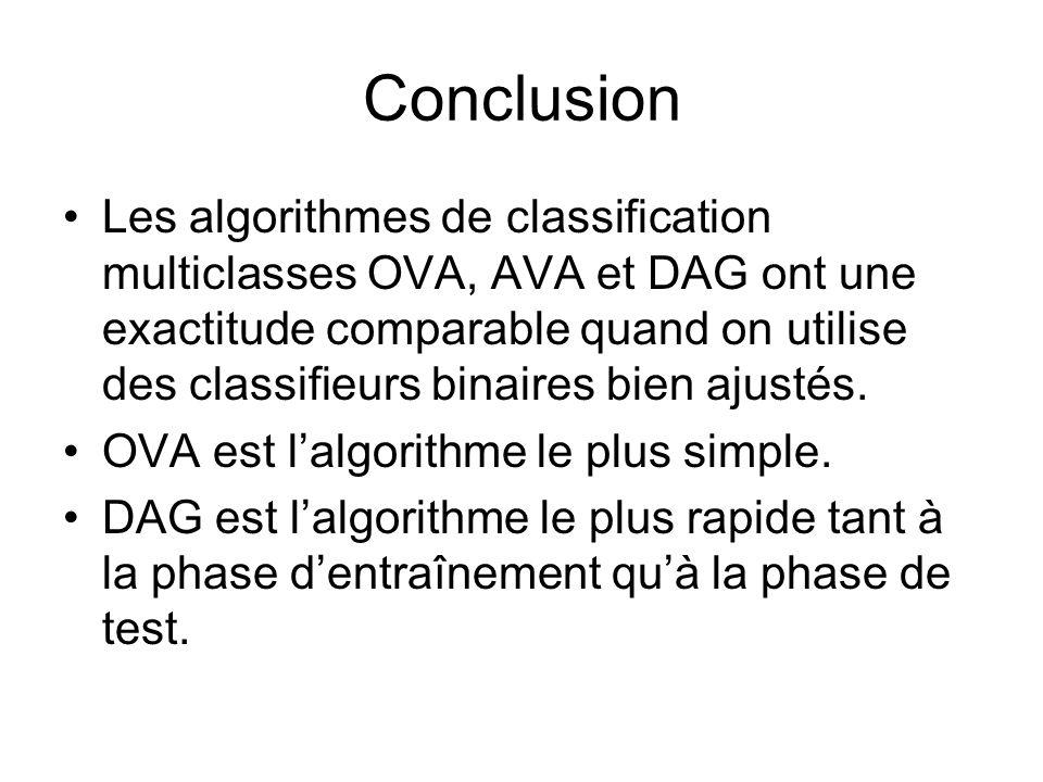 Conclusion Les algorithmes de classification multiclasses OVA, AVA et DAG ont une exactitude comparable quand on utilise des classifieurs binaires bie
