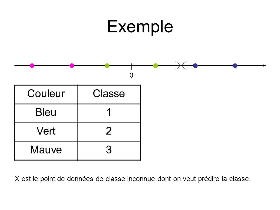 Exemple 0 CouleurClasse Bleu1 Vert2 Mauve3 X est le point de données de classe inconnue dont on veut prédire la classe.