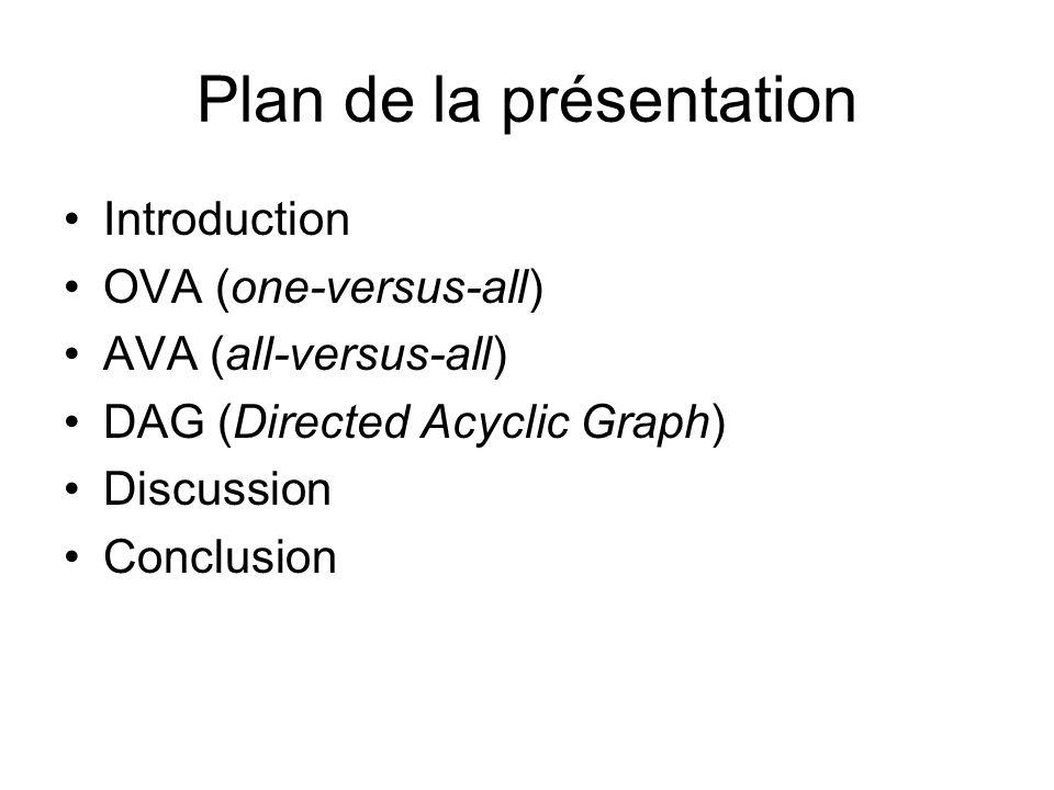 Plan de la présentation Introduction OVA (one-versus-all) AVA (all-versus-all) DAG (Directed Acyclic Graph) Discussion Conclusion