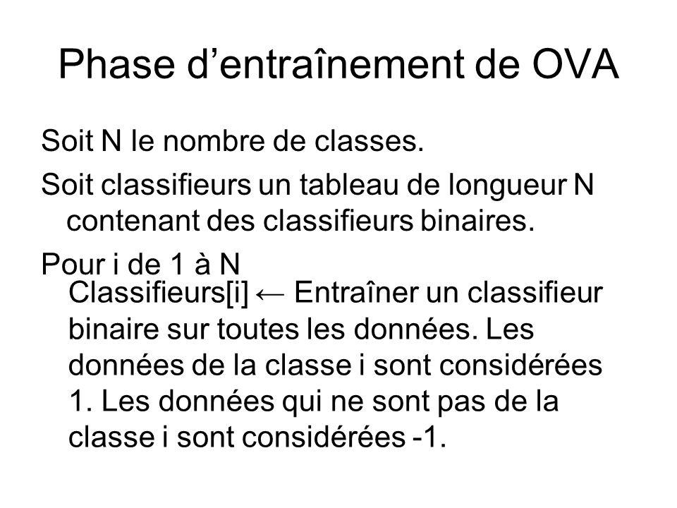 Phase dentraînement de OVA Soit N le nombre de classes. Soit classifieurs un tableau de longueur N contenant des classifieurs binaires. Pour i de 1 à