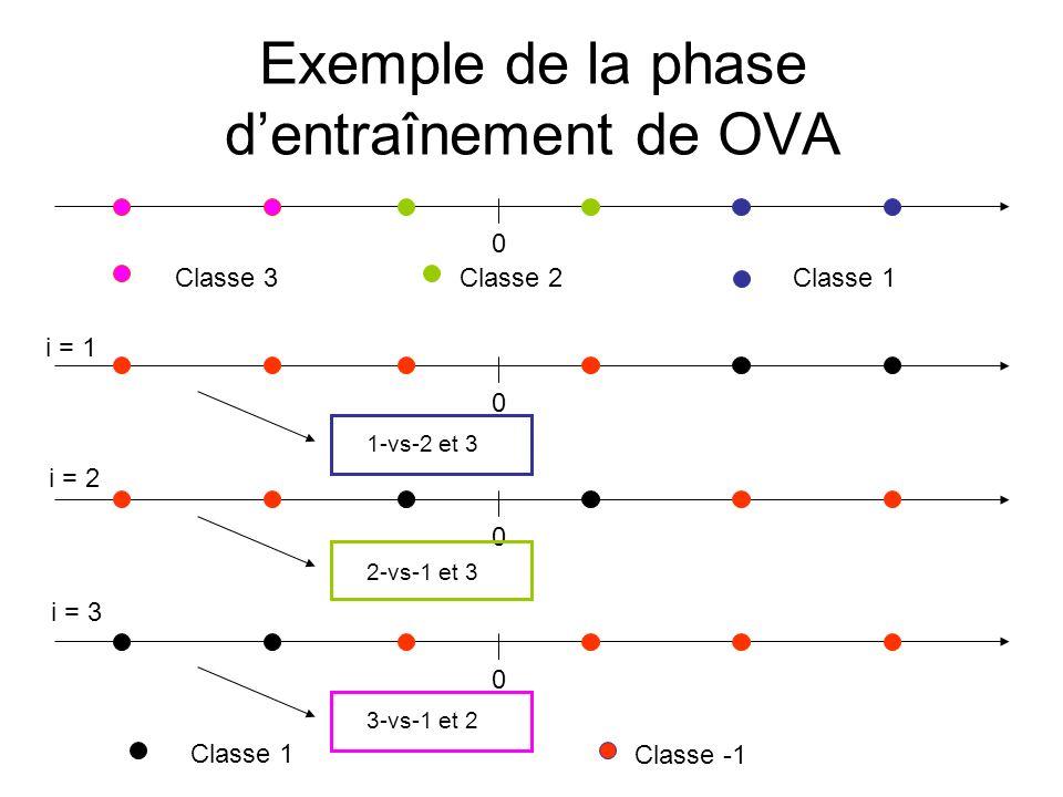 Exemple de la phase dentraînement de OVA 0 Classe 1 Classe 2Classe 3 Classe 1 Classe -1 i = 1 0 0 i = 2 0 i = 3 1-vs-2 et 3 2-vs-1 et 3 3-vs-1 et 2