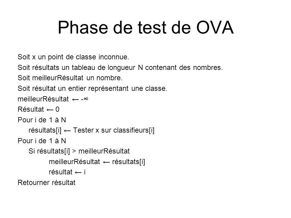 Phase de test de OVA Soit x un point de classe inconnue. Soit résultats un tableau de longueur N contenant des nombres. Soit meilleurRésultat un nombr