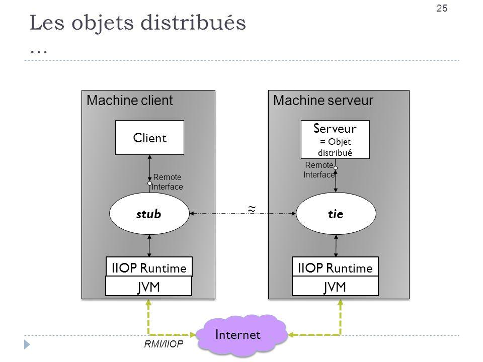 Les objets distribués … RMI-IIOP 25 Internet RMI/IIOP Machine client IIOP Runtime JVM stub Client Machine serveur IIOP Runtime JVM tie Serveur = Objet distribué ~ ~ Remote Interface Remote Interface