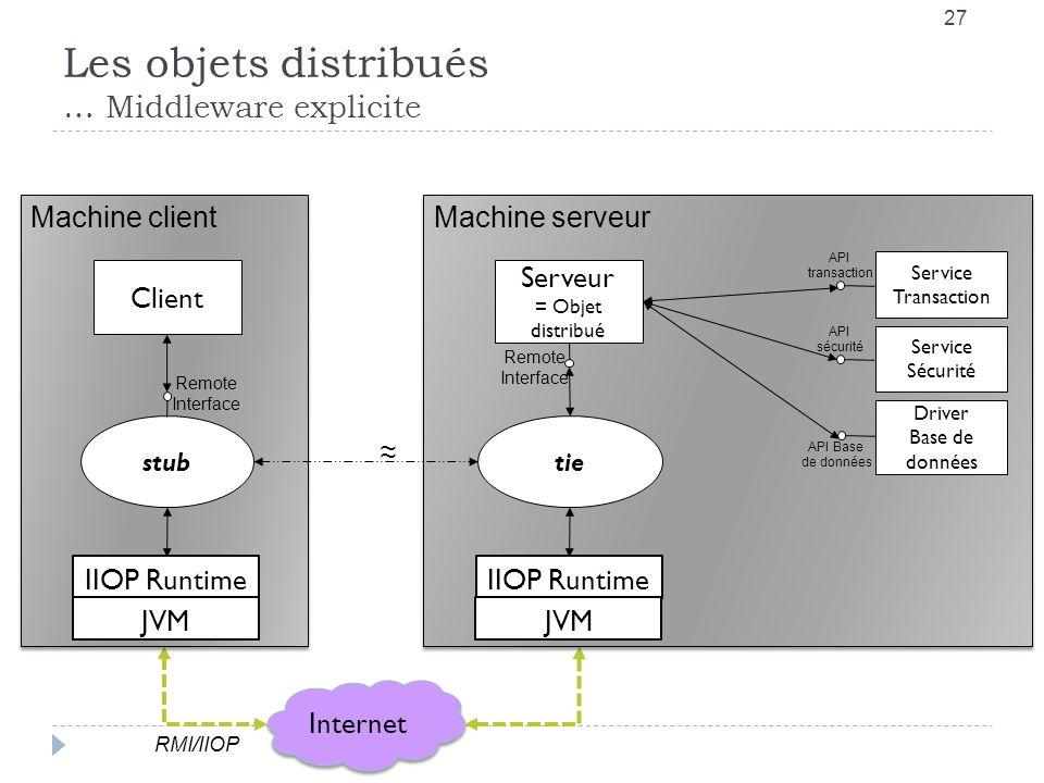 27 Les objets distribués … Middleware explicite Internet RMI/IIOP Machine client IIOP Runtime JVM stub Client Machine serveur IIOP Runtime JVM tie Ser