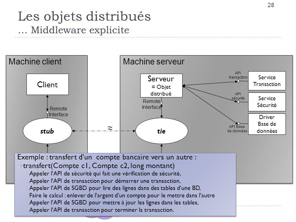 Les objets distribués … Middleware explicite 28 Internet RMI/IIOP Machine client IIOP Runtime JVM stub Client Machine serveur IIOP Runtime JVM tie Ser