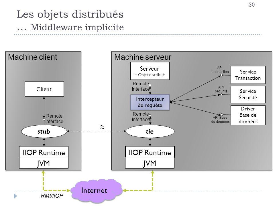 Les objets distribués … Middleware implicite 30 Internet RMI/IIOP Machine client IIOP Runtime JVM stub Client Machine serveur IIOP Runtime JVM tie Ser