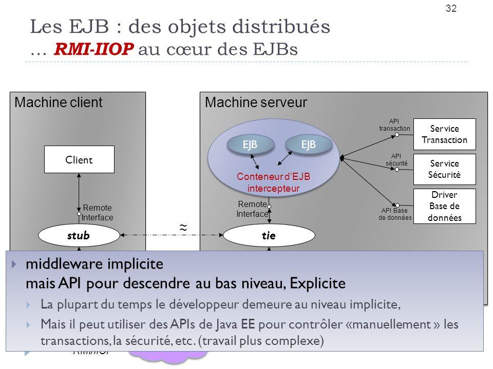 Les EJB : des objets distribués … RMI-IIOP au cœur des EJBs 32 Internet RMI/IIOP Machine client IIOP Runtime JVM stub Client Machine serveur IIOP Runtime JVM tie EJB ~ ~ Service Transaction Service Sécurité Driver Base de données API transaction API sécurité API Base de données Remote Interface Remote Interface Conteneur dEJB intercepteur EJB middleware implicite mais API pour descendre au bas niveau, Explicite La plupart du temps le développeur demeure au niveau implicite, Mais il peut utiliser des APIs de Java EE pour contrôler «manuellement » les transactions, la sécurité, etc.