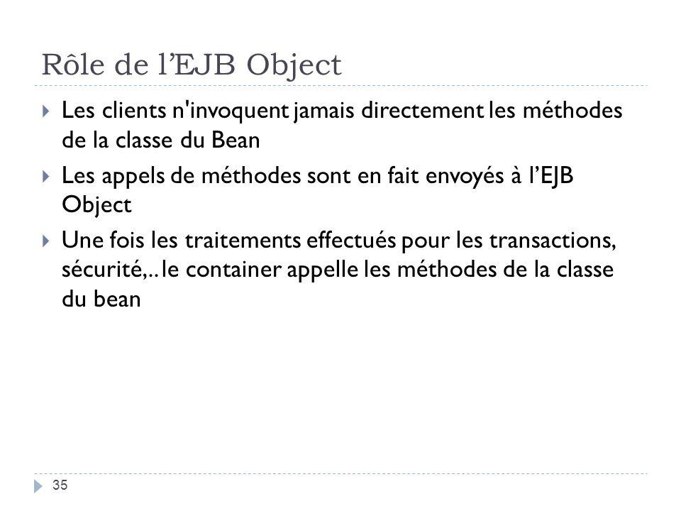 Rôle de lEJB Object Les clients n invoquent jamais directement les méthodes de la classe du Bean Les appels de méthodes sont en fait envoyés à lEJB Object Une fois les traitements effectués pour les transactions, sécurité,..