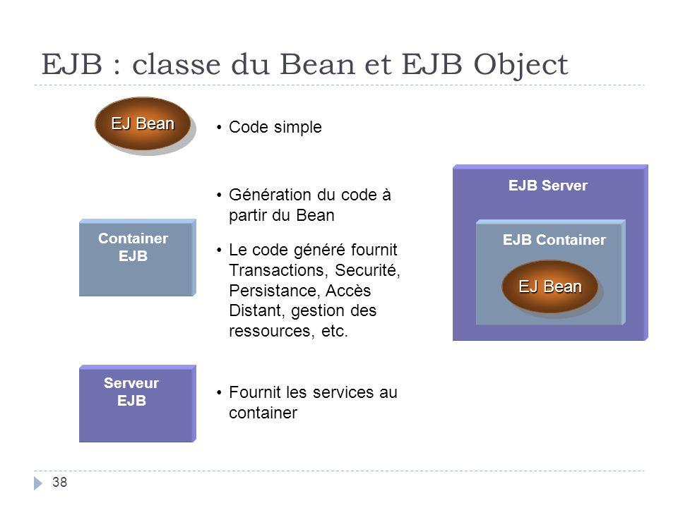 EJB ServerEJB Container EJ Bean Container EJB Serveur EJB Code simple Génération du code à partir du Bean Le code généré fournit Transactions, Securité, Persistance, Accès Distant, gestion des ressources, etc.