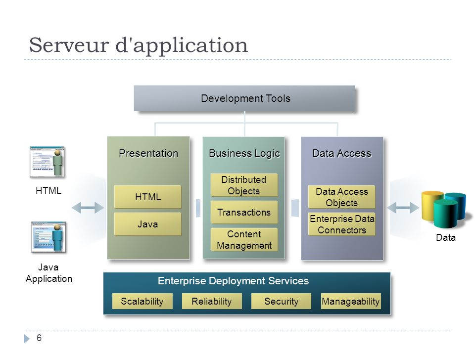 Serveur d'application HTML Java Application Business Logic Distributed Objects Transactions Content Management ScalabilityReliabilitySecurityManageabi