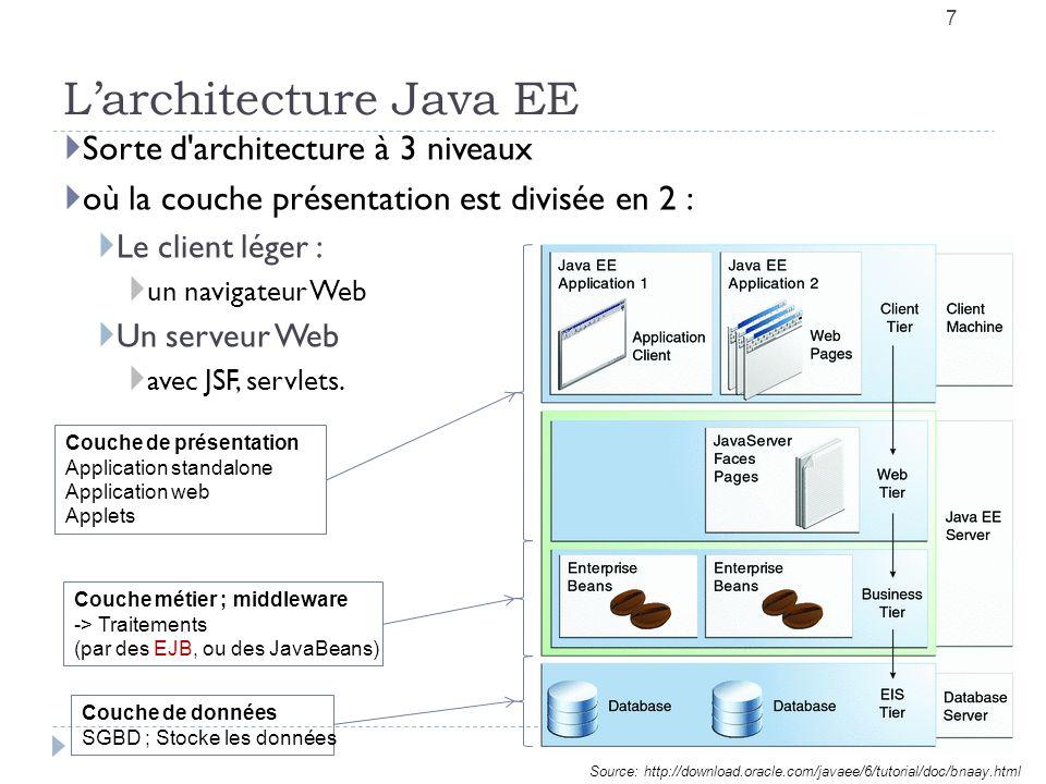 Larchitecture Java EE 7 Sorte d architecture à 3 niveaux où la couche présentation est divisée en 2 : Le client léger : un navigateur Web Un serveur Web avec JSF, servlets.