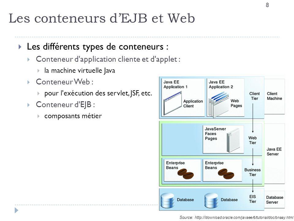 Les conteneurs dEJB et Web 8 Les différents types de conteneurs : Conteneur d application cliente et d applet : la machine virtuelle Java Conteneur Web : pour l exécution des servlet, JSF, etc.