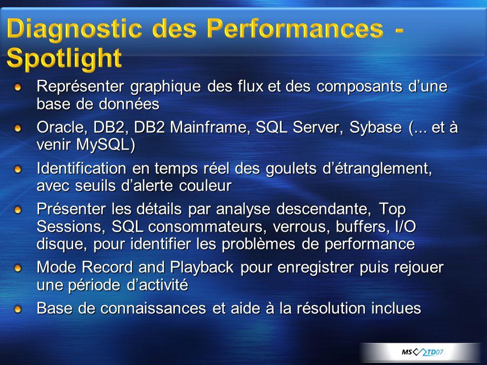 Représenter graphique des flux et des composants dune base de données Oracle, DB2, DB2 Mainframe, SQL Server, Sybase (... et à venir MySQL) Identifica