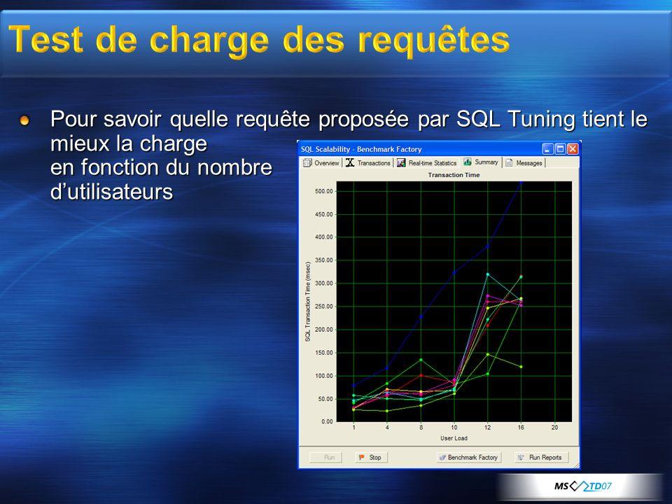Pour savoir quelle requête proposée par SQL Tuning tient le mieux la charge en fonction du nombre dutilisateurs