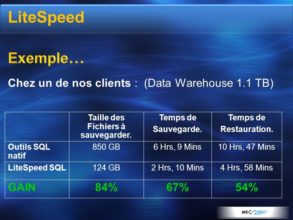 Chez un de nos clients : (Data Warehouse 1.1 TB) Taille des Fichiers à sauvegarder. Temps de Sauvegarde. Temps de Restauration. Outils SQL natif 850 G