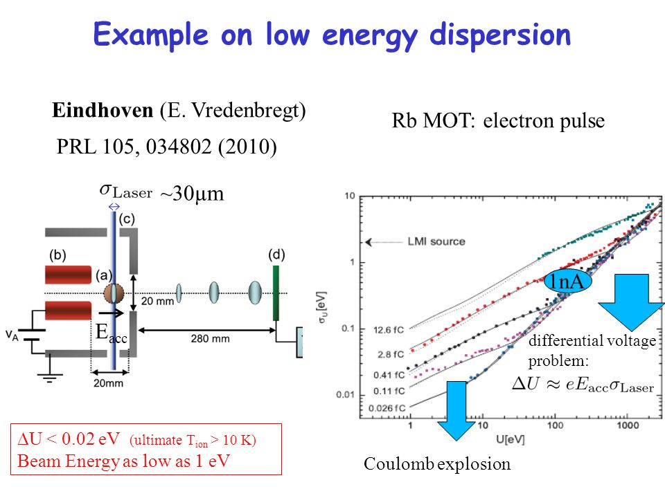 U 10 K) Beam Energy as low as 1 eV E acc Coulomb explosion 1nA differential voltage problem: ~30µm Example on low energy dispersion Eindhoven (E. Vred