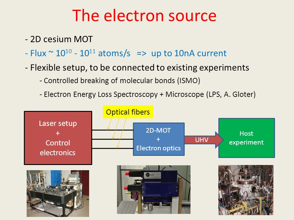 The electron source - 2D cesium MOT - Flux ~ 10 10 - 10 11 atoms/s => up to 10nA current - Flexible setup, to be connected to existing experiments - C