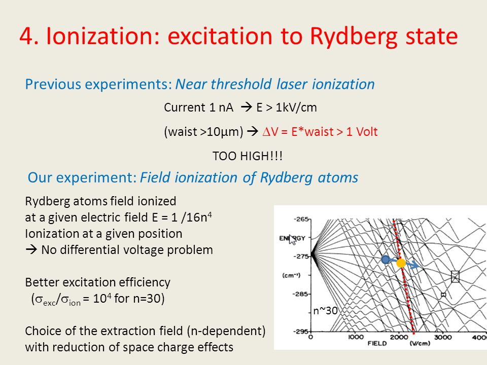 4. Ionization: excitation to Rydberg state Previous experiments: Near threshold laser ionization Our experiment: Field ionization of Rydberg atoms Cur