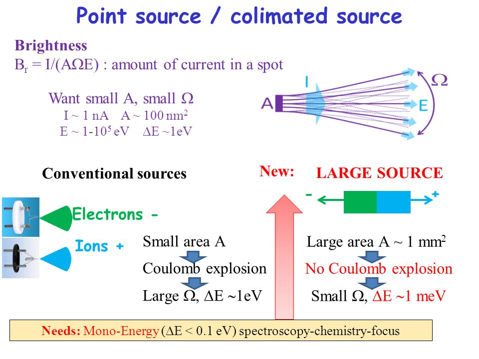 Point source / colimated source Want small A, small I ~ 1 nA A ~ 100 nm 2 E ~ 1-10 5 eV E ~1eV Needs: Mono-Energy (E < 0.1 eV) spectroscopy-chemistry-